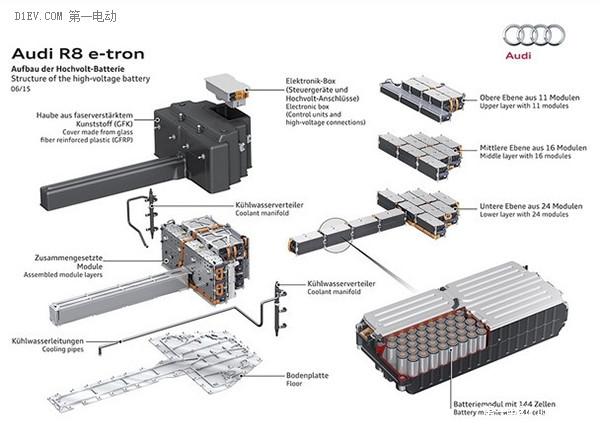 450km续航是怎么炼成的 奥迪R8 e-tron动力电池揭秘