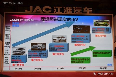 多图详解江淮iEV6S技术性能 2030年电动车产品战略曝光