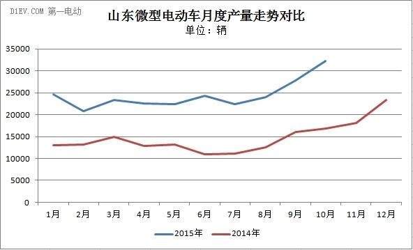 前10月山东微型电动车产量达25.8万辆 时风持续领先