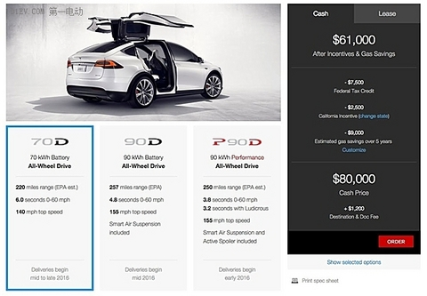 EV晨报 | 特斯拉Model X起价8万美元;中证新能源指数将发布;奥迪10年后25%都是电动车