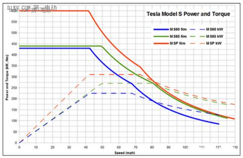 特斯拉们不需要变速箱,不是电动车不需要变速箱