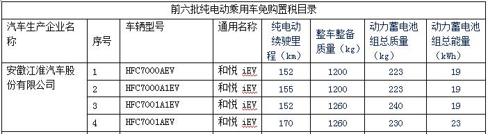 新产品逐渐增多 140款纯电动乘用车型入选前六批免购置税目录