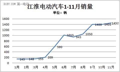 江淮11月销售电动车1452辆 今年累计8940辆