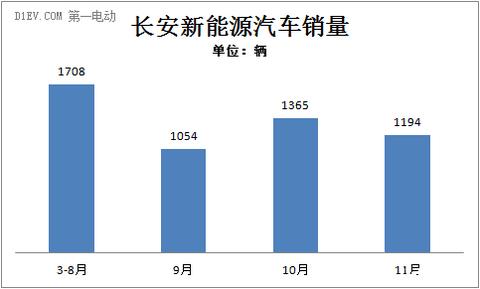 长安11月销售新能源车1194辆 今年累计销售5321辆
