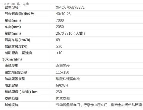 【2015绿色汽车评选】纯电动客车-厦门金龙 龙悦XMQ6706