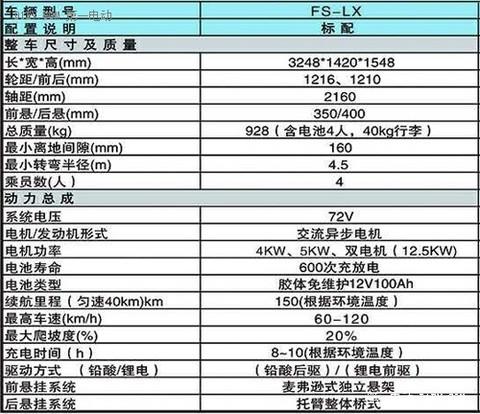【2015绿色汽车评选】微型电动车-德瑞博新锐FS-LX