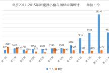 EV晨报 | 北京新申请新能源指标近万;比亚迪多余铁电池要外销;中信国安收购盟固利