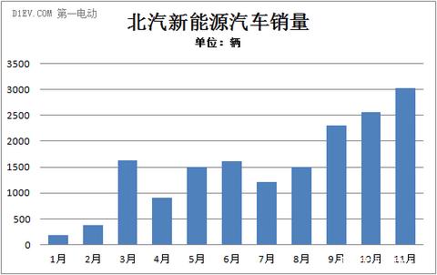 北汽新能源1-11月销售16843辆 市场占有率达24%