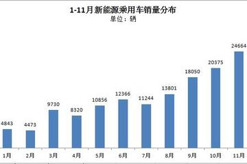 乘联会:11月新能源乘用车销量攀升至2.5万辆 康迪熊猫持续领先