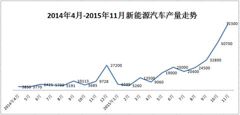 工信部:11月新能源汽车产量暴涨,突破7万辆!