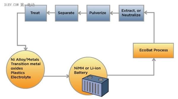 动力电池回收特别急迫,国外的经验能给我们哪些启示