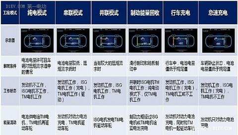 不必再用市场换技术 插电混合动力技术解析