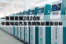 一张图看懂2020年中国电动汽车充换电站建设目标