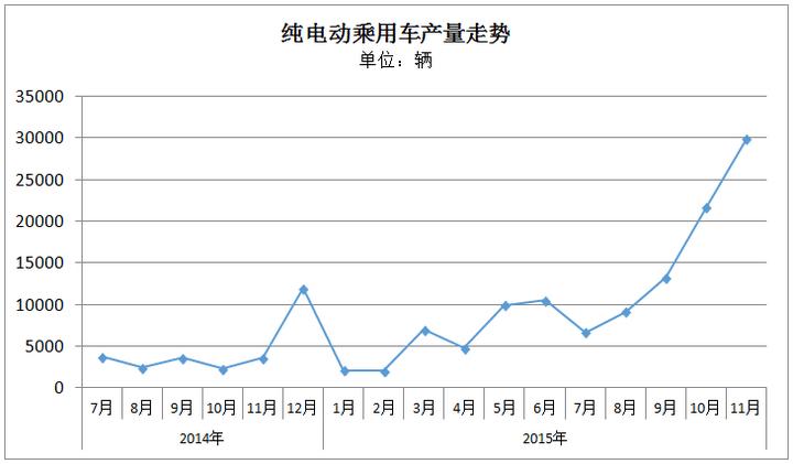 报告 | 11月新能源乘用车:吉利连续两月破万,比亚迪唐持续走高