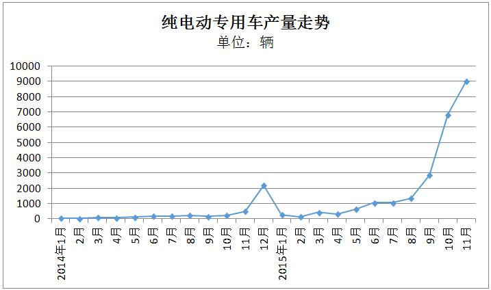 报告 | 11月纯电动专用车:瑞驰重回巅峰 东风无力回落