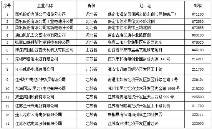 工信部公示首批铅蓄电池企业名单 天能、超威等39家企业在列