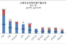 前11月纯电客车产6.8万辆  6-8米车型占8成
