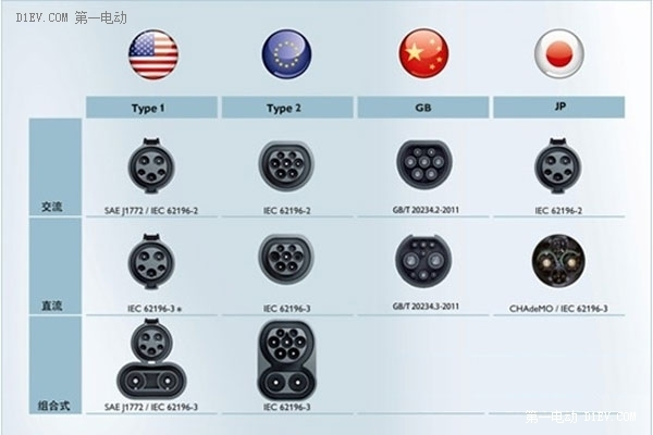世界各国电动汽车充电接口