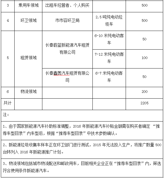长春关于印发2015—2016年新能源汽车推广应用实施计划的通知