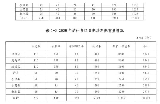 四川泸州充电设施规划公示 2016年计划建设13座充电站