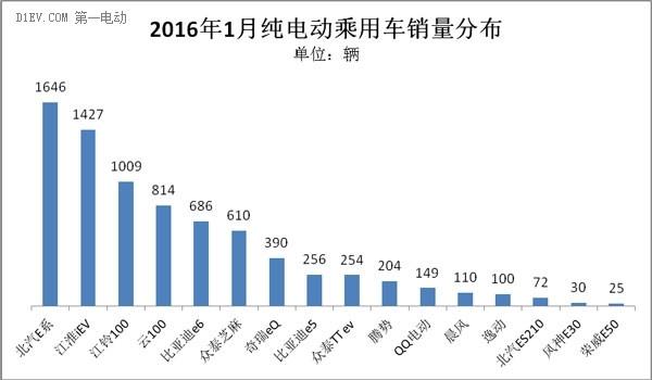 乘联会:产销保持同步 1月新能源乘用车销量达1.4万辆