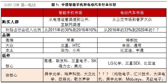 野村证券:中国电动汽车业能否复制智能手机的崛起神话?