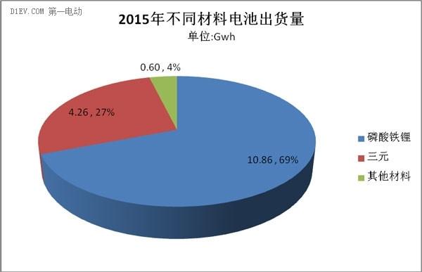 2015年动力电池出货量达15.7Gwh 三元锂电近3成