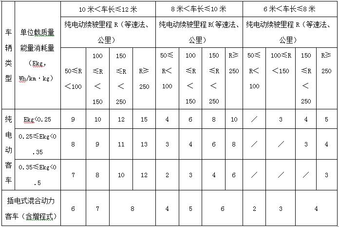 江苏发布新能源车补贴细则 电动乘用车最高补贴2万元