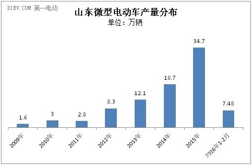 山东低速电动车前两月累计产量达7.5万辆 潍坊瑞驰进前三