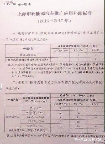 上海新能源汽车地补申请标准提高,插电混动车型到了拼技术的时候了