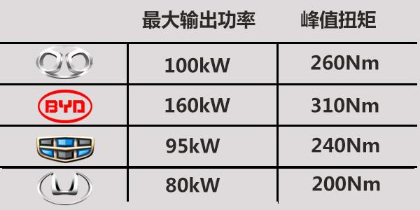 实力约架! 北汽EU260/比亚迪秦EV/帝豪EV/华泰iEV230四款热门电动车型对比