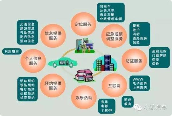 智能交通系统示意图
