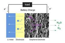 新型锂氧电池一旦量产推广 将彻底解决地动汽车续航和安全问题