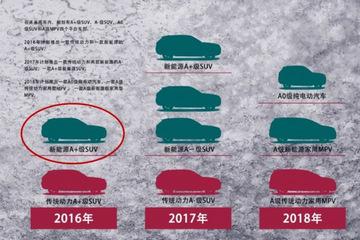 包括5款SUV新车型 汉腾新车计划曝光
