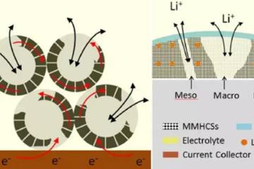石墨负极的绝地反击:中空碳微球高性能负极材料