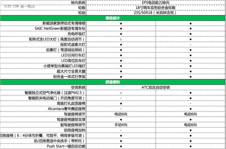 """荣威eRX5详细参配曝光 互联网汽车搭配混动""""芯""""更加意气风发"""