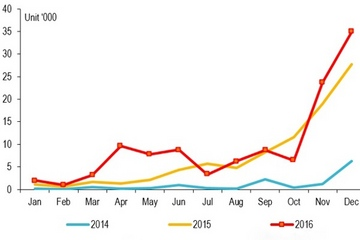 纯电动客车12月产3.5万辆刷新纪录