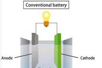现代自主研发电动车用固态电池