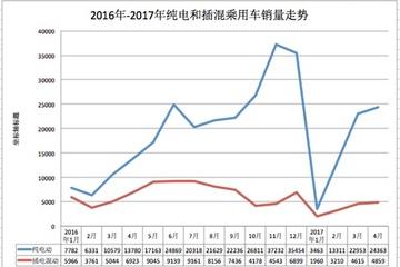 4月新能源乘用车销量2.92万辆,比亚迪/北汽/知豆位列前三