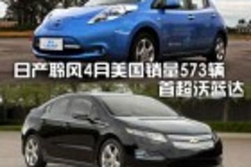 日产聆风4月美国销量573辆 首超沃蓝达