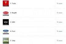 2013年谷歌搜索十大汽车品牌:特斯拉拔得头筹