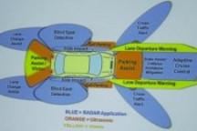驾驶辅助系统中传感器与雷达的优劣势