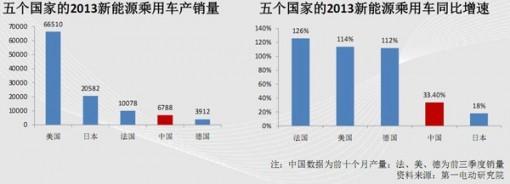 全球新能源车2013年销量及增速排名