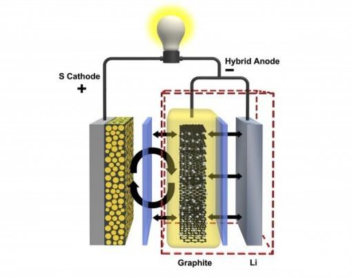 美国研究人员开发混合电极延长锂硫电池循环寿命