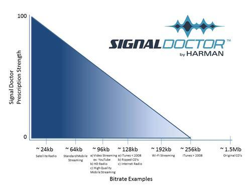 Signal Doctor