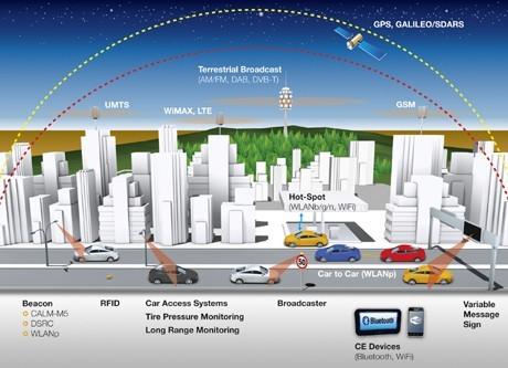 2025年前实现 大陆汽车无人驾驶技术纵览