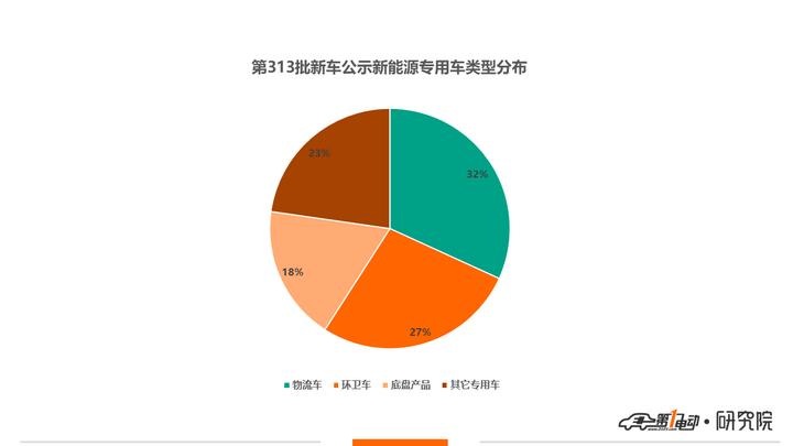 第313批新车公示:新能源专用车仅66款,申报数锐减47%