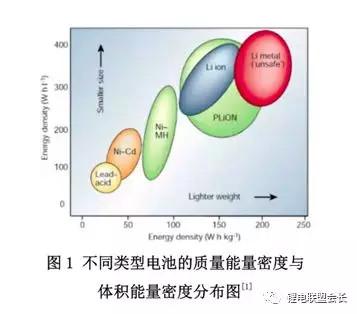 详解三类锂离子电池正极材料的工作原理