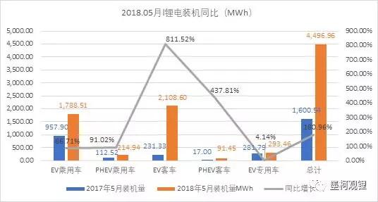 中国5月锂电装机4.5GWh,前5月累计装机12.7GWh