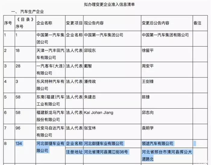 """为切割低速电动车,""""河北御捷""""正式更名为""""领途汽车"""""""